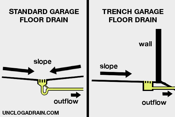 How To Unclog A Garage Floor Drain Complete Guide